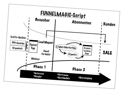 funnelmagic script jonas schindler